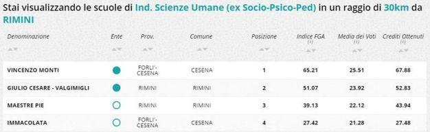 Indirizzo scienze umane, la classifica della zona di Rimini e Cesena