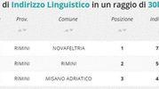Indirizzo linguistico, la classifica della zona di Rimini e Cesena