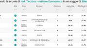 Indirizzo tecnico economico, la classifica della zona di Rimini e Cesena