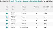 Indirizzo tecnico tecnologico, la classifica della zona di Rimini e Cesena