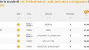 Indirizzo industria e artigianato, la classifica della zona di Rimini e Cesena