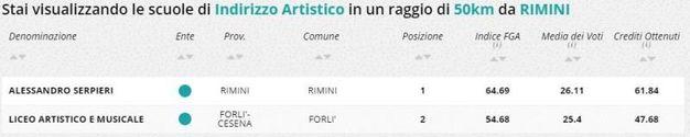 Indirizzo artistico, la classifica della zona di Rimini e Cesena