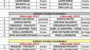 Bologna, classifica delle scuole superiori in base alla preparazione che forniscono per l'università