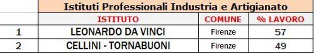 Firenze, indice di occupazione dei diplomati