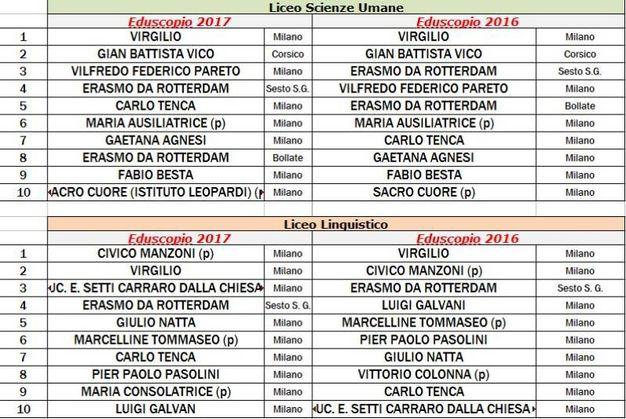 Milano, classifica delle scuole superiori in base alla preparazione che forniscono per l'università (raggio di 10 chilometri)