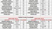 Milano, indice di occupazione dei diplomati (raggio di 10 chilometri)