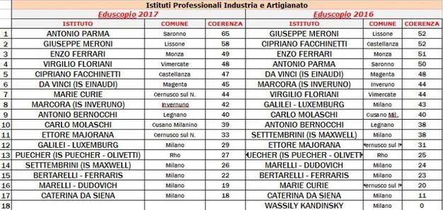 Milano, coerenza tra studi fatti e lavoro trovato  (raggio 30 chilometri)