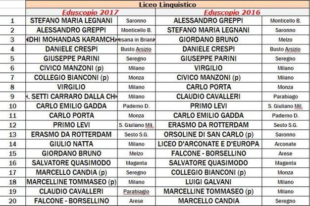Milano, classifica delle scuole superiori in base alla preparazione che forniscono per l'università (raggio di 30 chilometri)