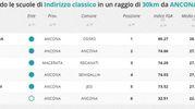 Indirizzo classico, la classifica della zona di Ancona