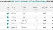 Indirizzo scienze umane, la classifica della zona di Ancona