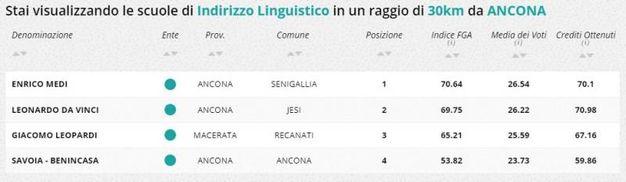 Indirizzo linguistico, la classifica della zona di Ancona
