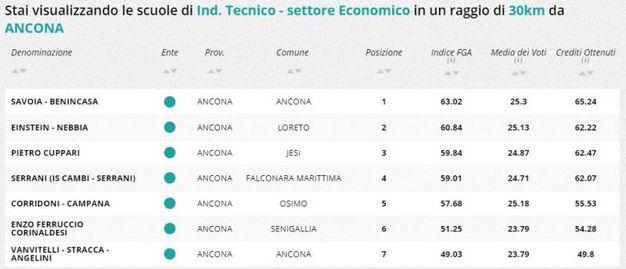 Indirizzo tecnico economico, la classifica della zona di Ancona