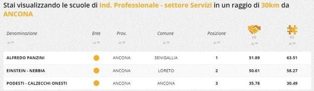 Indirizzo professionale servizi, la classifica della zona di Ancona