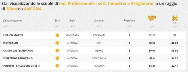 Indirizzo professionale industria e artigianato, la classifica della zona di Ancona