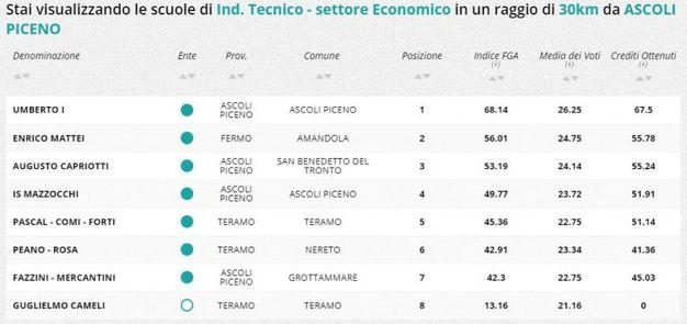 Indirizzo tecnico economico, la classifica della zona di Ascoli