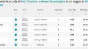 Indirizzo tecnico tecnologico, la classifica della zona di Ascoli