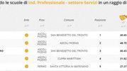 Indirizzo professionale servizi, la classifica della zona di Ascoli