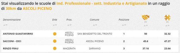 Indirizzo professionale industria e artigianato, la classifica della zona di Ascoli