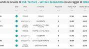 Indirizzo tecnico economico, la classifica della zona di Fermo