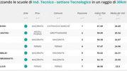 Indirizzo tecnico tecnologico, la classifica della zona di Fermo