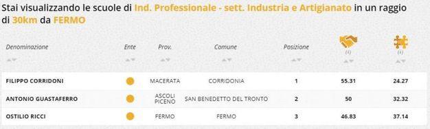 Indirizzo professionale industria e artigianato, la classifica della zona di Fermo
