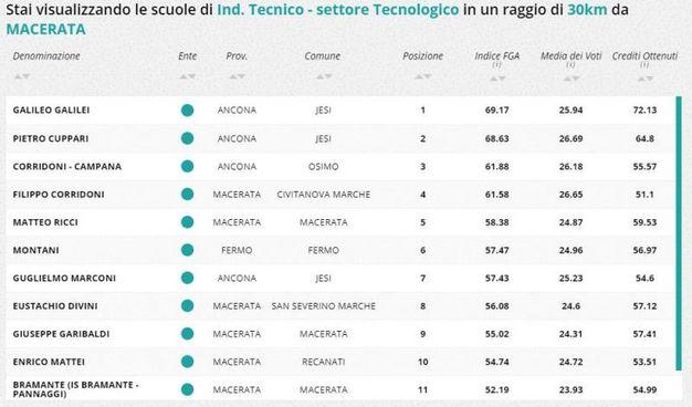 Indirizzo tecnico tecnologico, la classifica della zona di Macerata