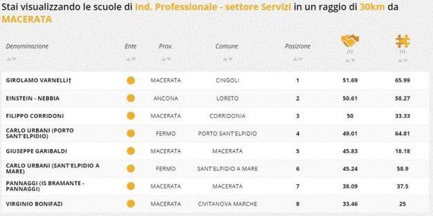 Indirizzo professionale servizi, la classifica della zona di Macerata