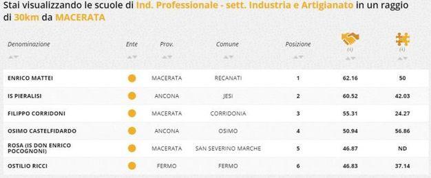 Indirizzo professionale industria e artigianato, la classifica della zona di Macerata