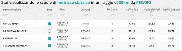 Indirizzo classico, la classifica della zona di Pesaro