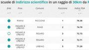 Indirizzo scientifico, la classifica della zona di Pesaro