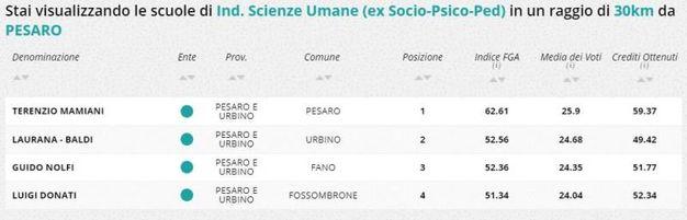Indirizzo scienze umane, la classifica della zona di Pesaro