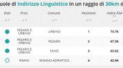 Indirizzo linguistico, la classifica della zona di Pesaro