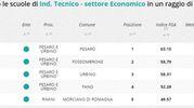 Indirizzo tecnico economico, la classifica della zona di Pesaro