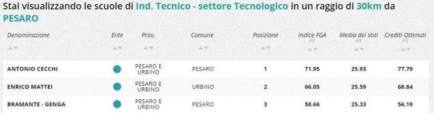 Indirizzo tecnico tecnologico, la classifica della zona di Pesaro