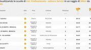 Indirizzo professionale servizi, la classifica della zona di Pesaro