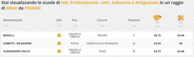 Indirizzo professionale industria e artigianato, la classifica della zona di Pesaro