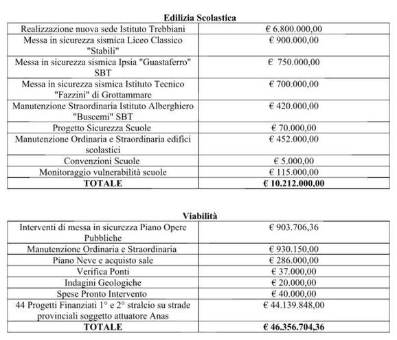 Gli interventi per l'edilizia scolastica e la viabilità con le relative spese