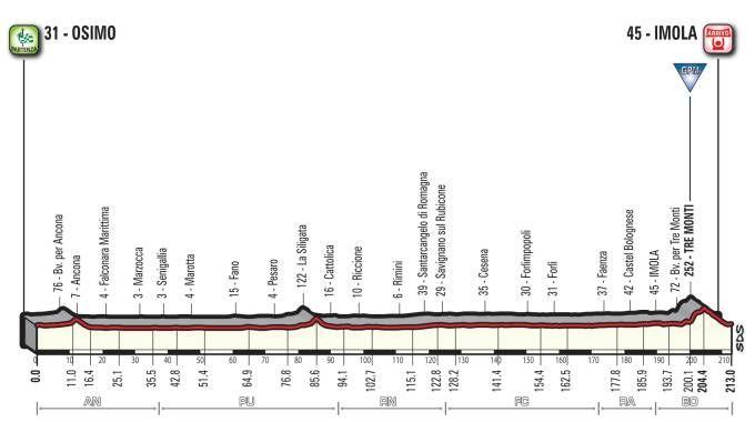 La tappa Osimo-Imola