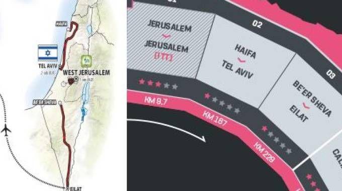 Giro d'Italia senza le definizione 'Gerusalemme Ovest' (dal sito del Giro d'Italia)