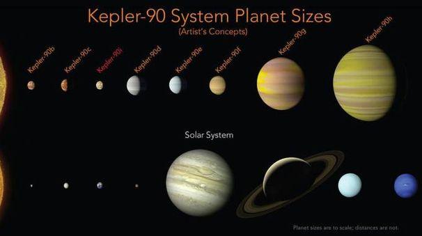 Scoperto un sosia del nostro sistema solare (Ansa)