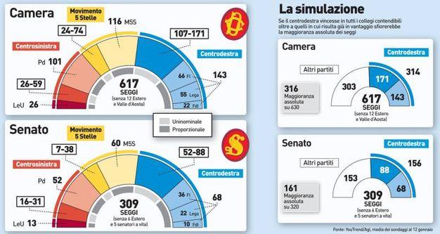 Elezioni 2018 simulazione sui seggi centrodestra a un for Ripartizione seggi camera