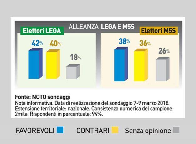 I risultati del sondaggio su un governo di scopo e sugli scenari delle possibili alleanze