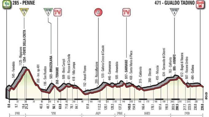 Giro d'Italia, altimetria della tappa 10