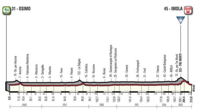 Giro d'Italia 2018: la tappa 12
