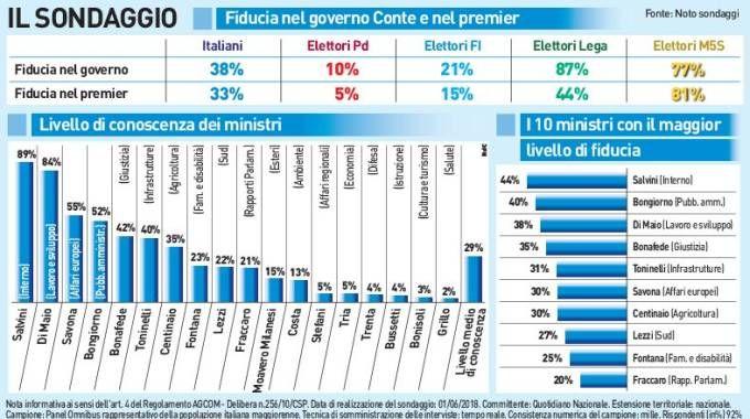 Il sondaggio sulla fiducia nel governo Conte