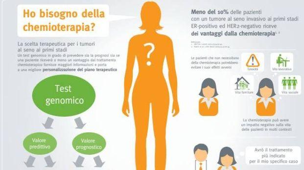 Tumore al seno, no alla chemio in 70% delle operate (Genomic Health)
