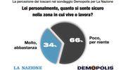 Il sondaggio Demopolis-La Nazione