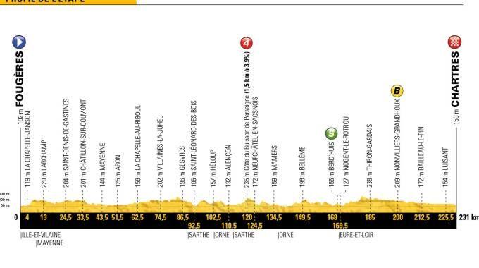 Tour de France 2018, tappa 7