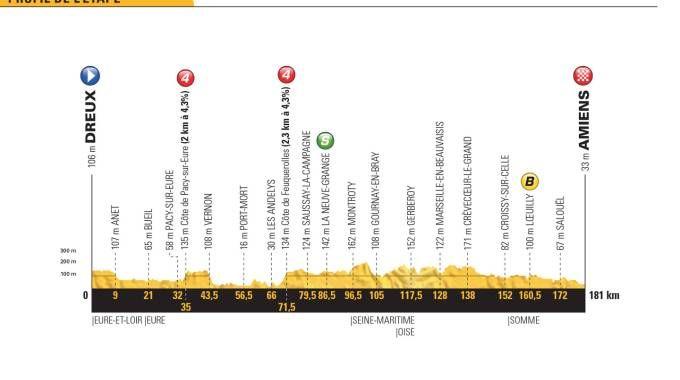 Tour de France 2018, la tappa 8