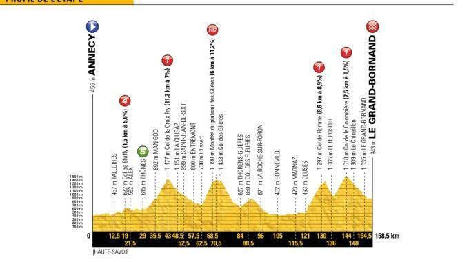 Tour de France 2018, l'altimetria della tappa 10